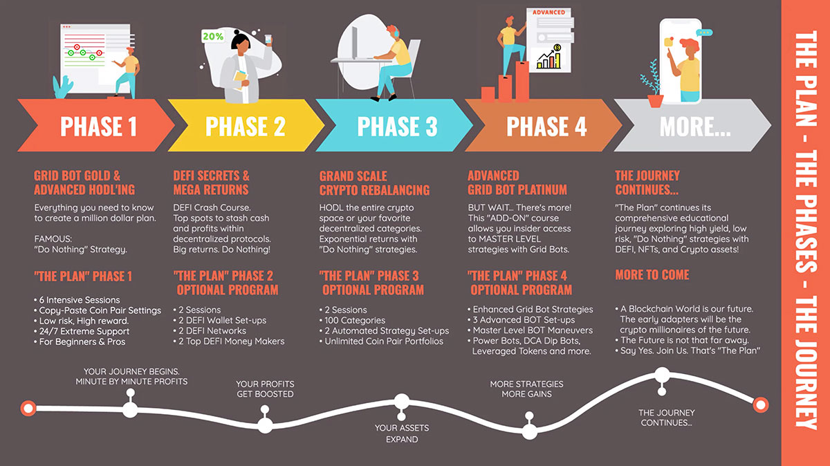 phases of the plan by dan hollings